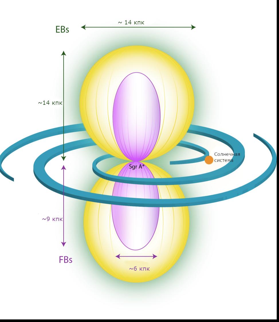 Иллюстрация возможного положения «пузырей еРОЗИТА» (EB, eROSITA bubbles, желтый цвет) и «пузырей Ферми» (FB, Fermi bubbles, розовый цвет) относительно Галактики и Солнечной системы. Изображение из статьи P. Predehl, R.A. Sunyaev, et al.